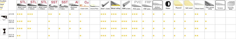 Bimetal Hole Saw J-type (Dual-shank) App table