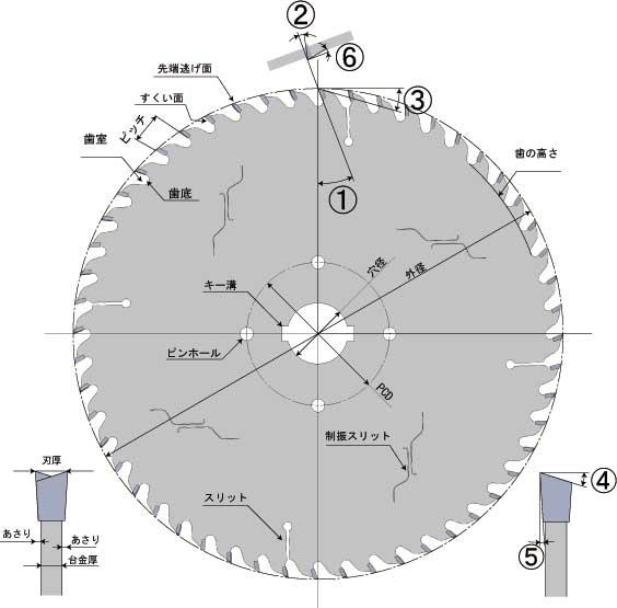 チップソーの基本説明1 チップソーの名称 ●刃先角度名称 記号 名称 1 すくい角 2 横すくい角(リード角) 3 先端逃げ角(外周逃げ角) 4 先端傾き角 (研ぎ角) 5 側面向心角(あさり角) 6 側面逃げ角