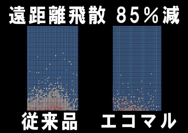 エコマルエアー刈払草刈チップソーの飛散がすくない画像の比較