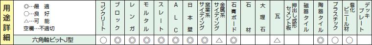 六角軸(インパクト用)コンクリートドリルの用途詳細