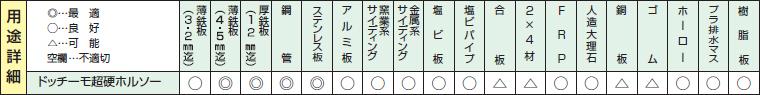 ドッチーモ超硬ホールソーの用途詳細