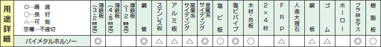 バイメタルホルソーの用途詳細