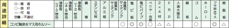 排水マス用ホールソーの用途詳細