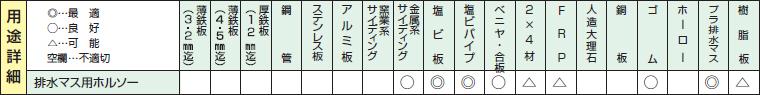 排水マス用ホールソーの用途詳細2