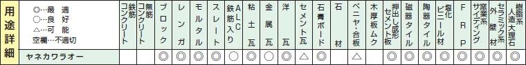 ヤネカワラオーホールソーの用途詳細