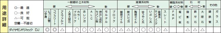 ダイヤモンドジャックダイヤモンドカッターの用途詳細