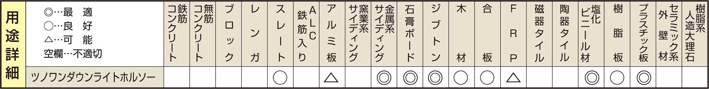ツノワンダウンライトホールソーの用途詳細